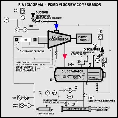 تعمیر کمپرسور